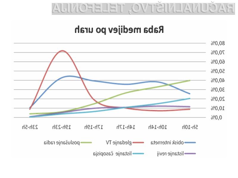 Raziskava Najdi.si: Medijska potrošnja 2009 (n = 1219).