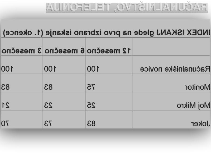 Tiskani mediji / računalniške revije: INDEX ISKANJ glede na prvo izbrano iskanje (Računalniške novice).
