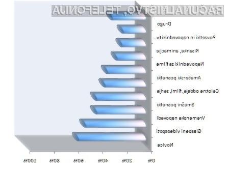 Med video gledalci je najbolj priljubljen portal za spremljanje tovrstnih vsebin YouTube (87 odstotkov), 26 odstotkov video vsebine spremlja prek Google videa, na tretjem mestu pa je s 24 odstotki največji domači video portal Mojvideo.com.
