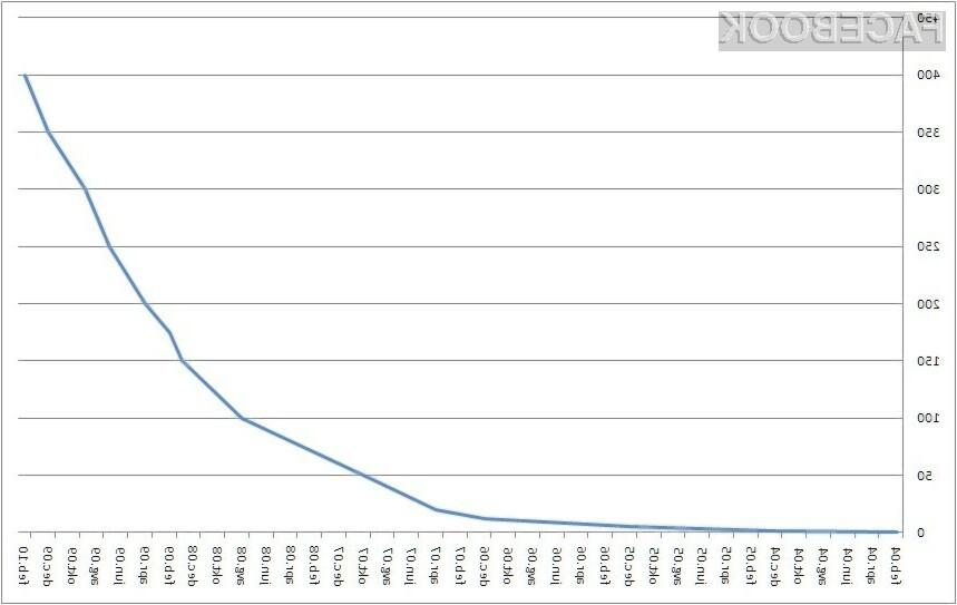 Prikaz rasti števila registriranih uporabnikov v milijonih.