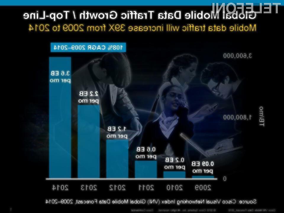 Promet mobilnih podatkov naj bi se skokovito povečeval.
