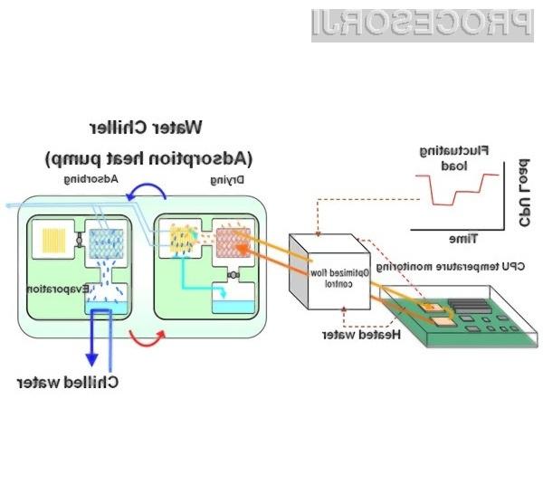 Z uporabo napredne tehnologije se bo poraba elektrike za hlajenje sistemskih sob zmanjšala kar za petino.