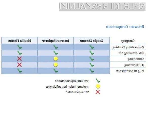 Google Chrome naj bi bil najvarnejši spletni brskalnik!