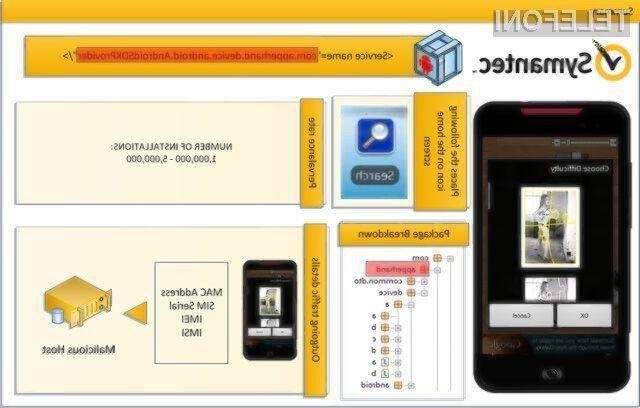 Symantec je odkril zlonamerno kodo v nekaterih aplikacijah na Android Marketu.
