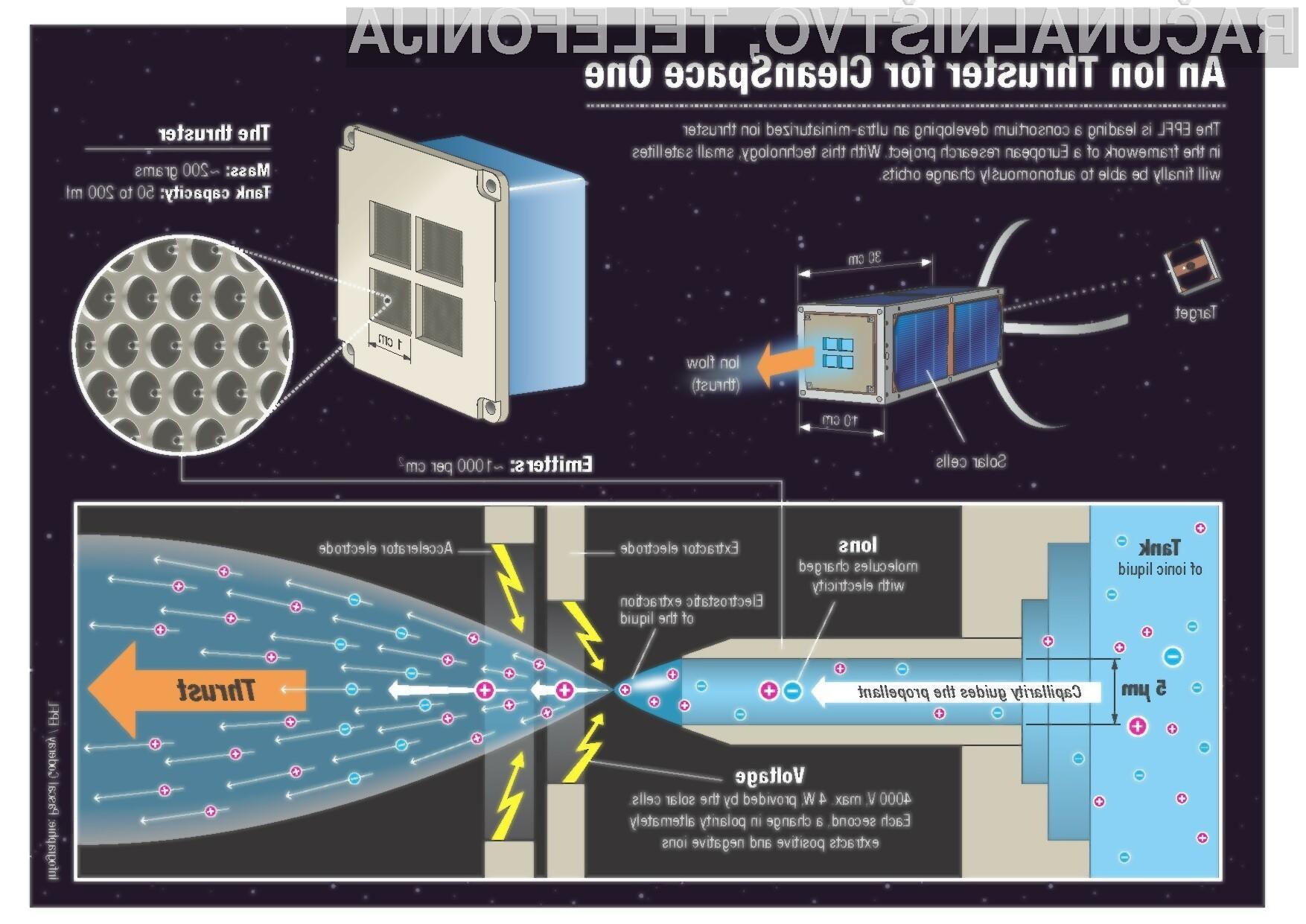 Nanosateliti bodo prvič v zgodovini povsem samostojni.