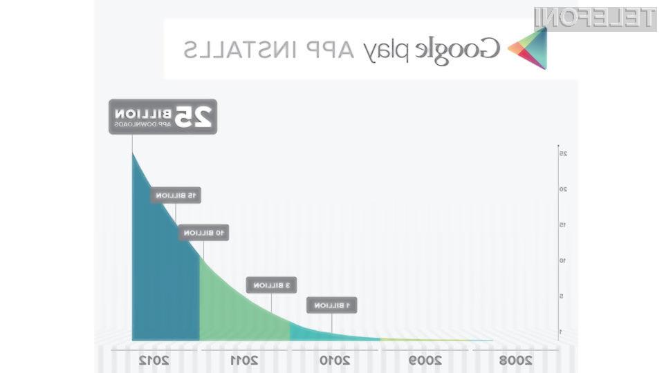 Rast števila presnetih aplikacij je enormna.