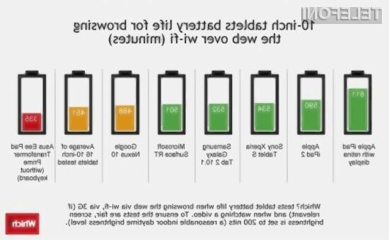 Med 10 tabličnimi računalniki se je najbolje odrezala baterija, vgrajena v nov Apple iPad.