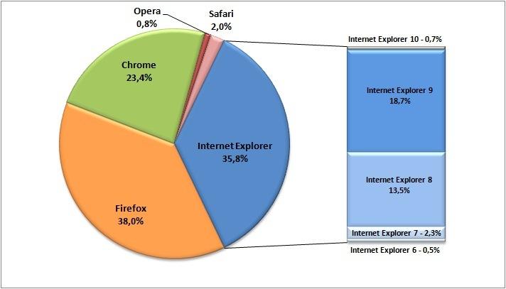 Priljubljenost spletnih brskalnikov med obiskovalci slovenskih spletnih medijev (vir: iPROM, januar 2013)