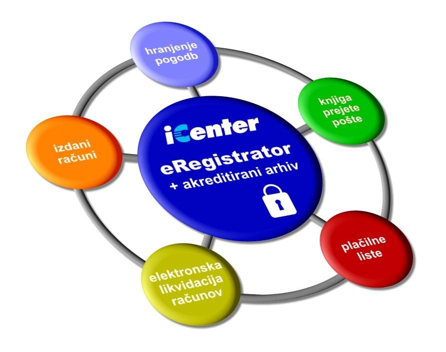 Nova različica SAOP-jevega dokumentnega sistema eRegistrator do 20 odstotkov poceni uvedbo brezpapirnega poslovanja.