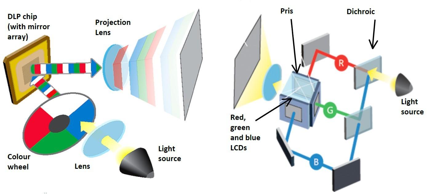 Primerjava delovanja DLP projektorja (levo) in 3LCD projektorja (desno).