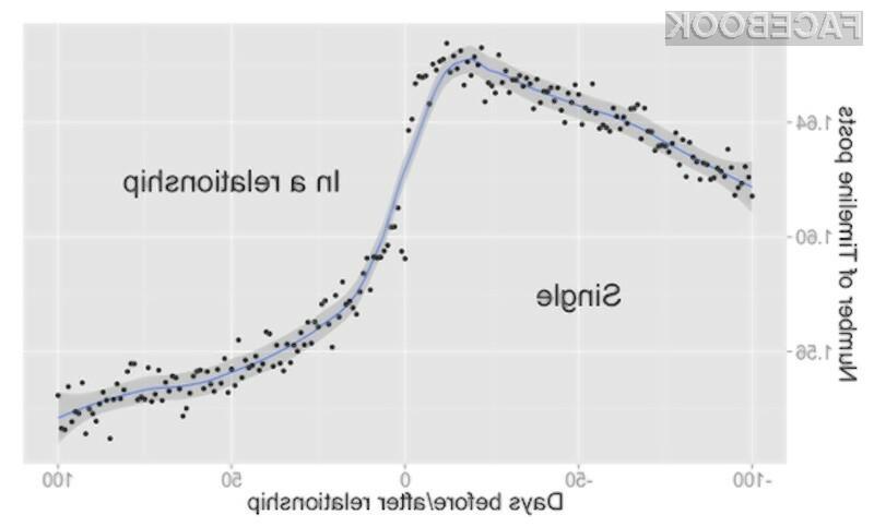 Facebook lahko zgolj na podlagi analize dejavnosti uporabnikov z veliko verjetnostjo ugotovil, kdaj se bosta njegova uporabnika zaljubila in sklenila zvezo.