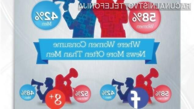 Moški so po deležu uporabnikov pred ženskami le na profesionalnem družabnem omrežju LinkedIn!