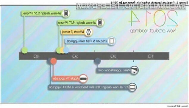 Podjetje Apple bo najbolj pričakovane izdelke prestavilo šele konec tretjega četrtletja.
