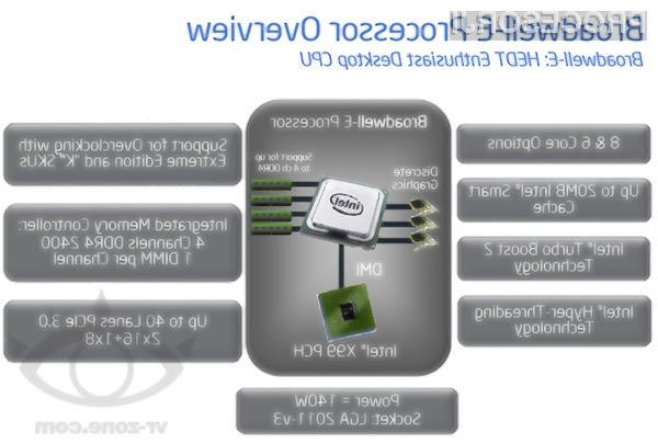 Superzmogljivi procesorji Broadwell-E bodo združljivi z obstoječimi osnovnimi ploščami s sistemskim naborom Intel X99!