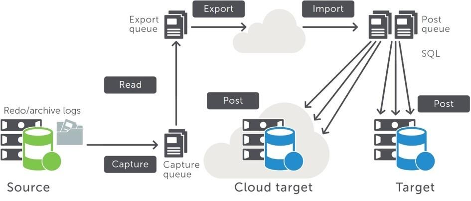 Slika prikazuje način delovanja replikacije, ki je lahko tudi v oblak.