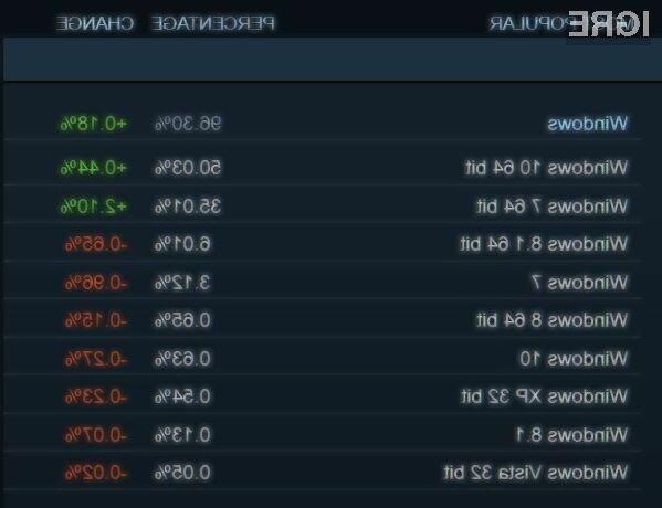 Na igričarsko storitev Valve Steam prisega vse več uporabnikov operacijskega sistema Windows 7.