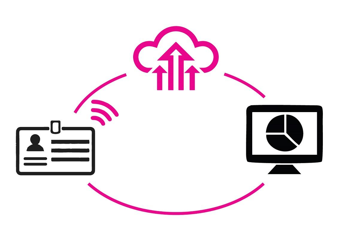 1 storitev in kar 7 rešitev, ki poskrbijo za celotno registracijsko plat dogodka in odlično registracijsko izkušnjo udeležencev.