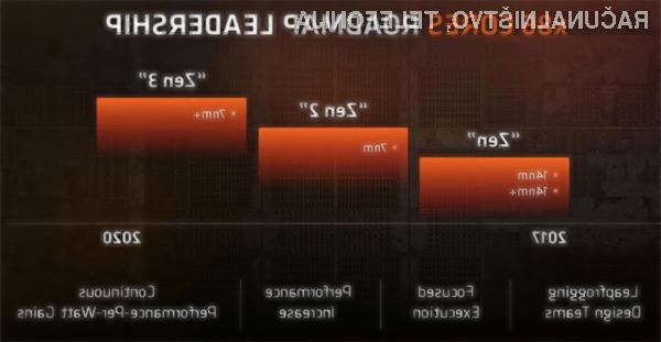 Podjetju AMD je s procesorji Ryzen uspel neverjeten preobrat.