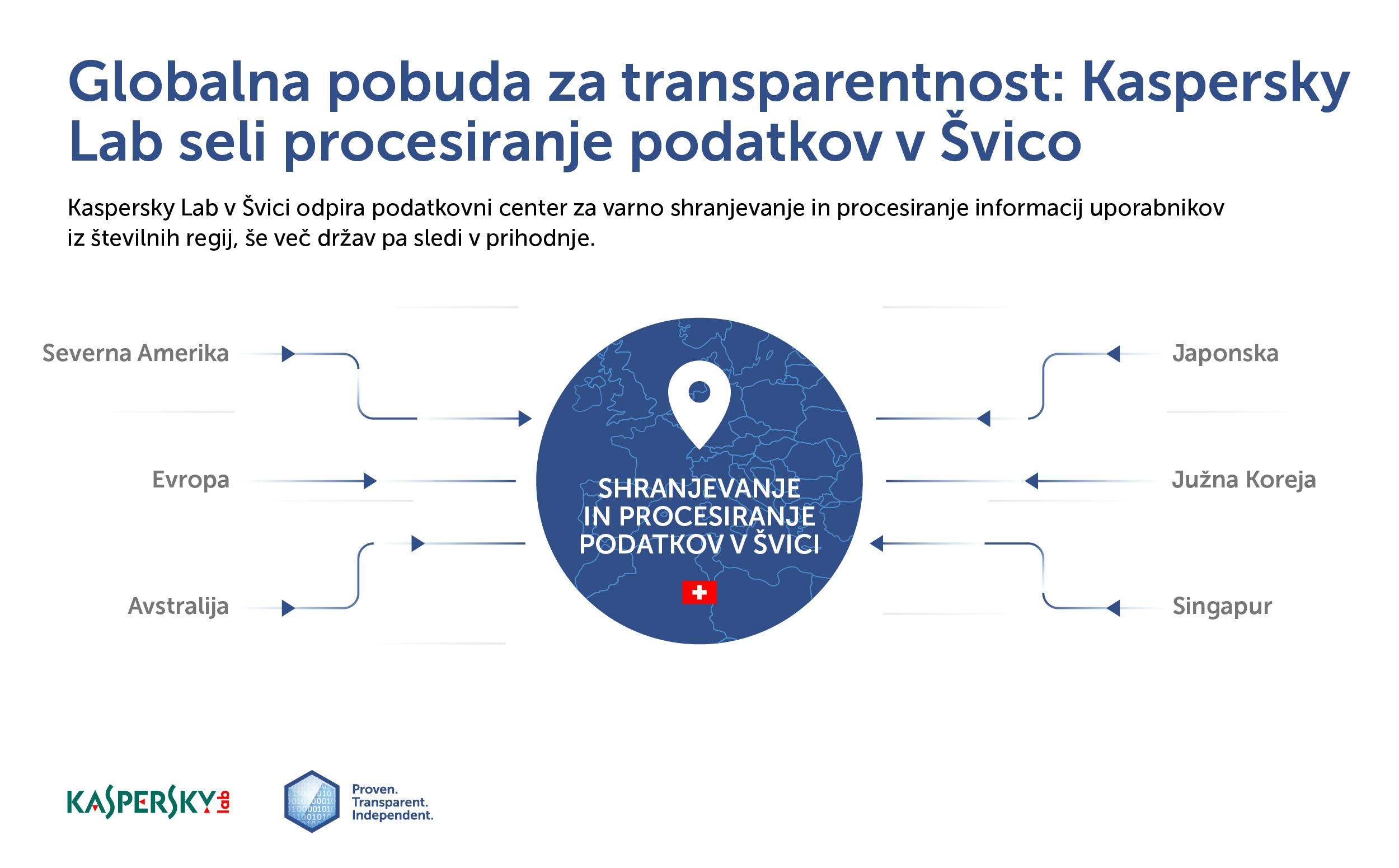 Kaspersky Lab seli ključno infrastrukturo iz Rusije v Švico