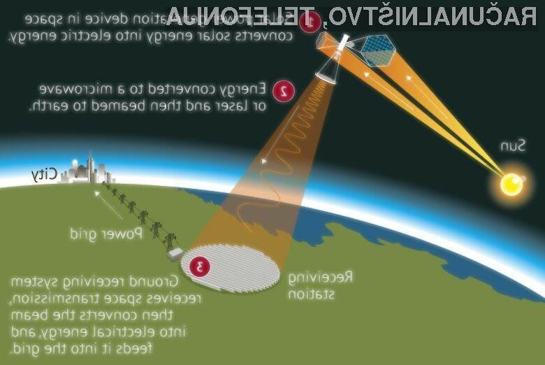 Kitajska naj bi imela prvo vesoljsko sončno elektrarno postavljeno že v naslednjih nekaj letih.