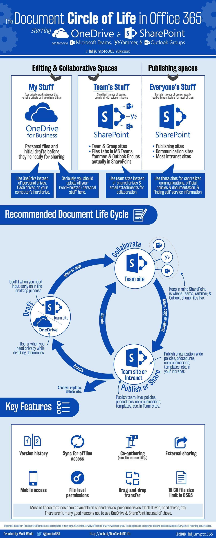 https://www.racunalniske-novice.com/triki/kam-gre-tale-dokument---onedrive-for-business-ali-sharepoint.html?RSS9bc6840c6399f3e56b8738884d296249