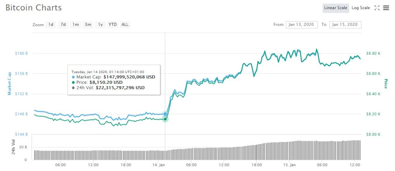 Zadnji skok Bitcoina.