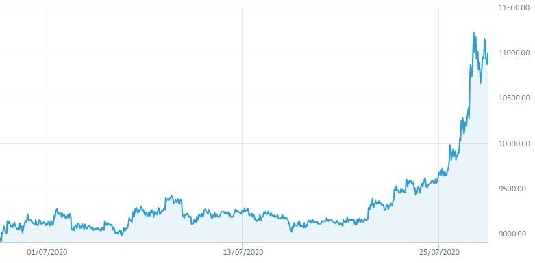 Vrednost bitcoina je v zadnjih dneh strmo zrasla.