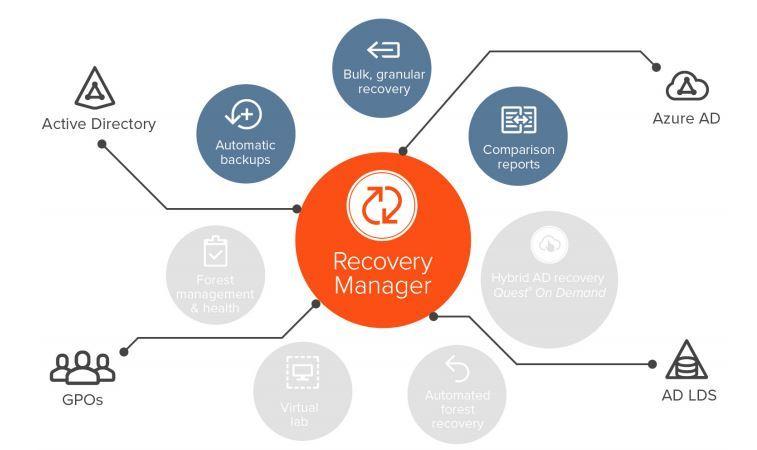 Programska oprema Recovery Manager Solutions podjetja Quest predstavlja enostavno, celovito in popolno rešitev za obnovo poslovanja.