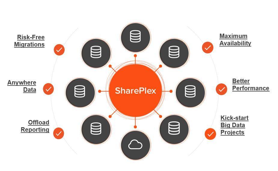 SharePlex je resnično celovito orodje za replikacijo podatkov podatkovnih baz Oracle.